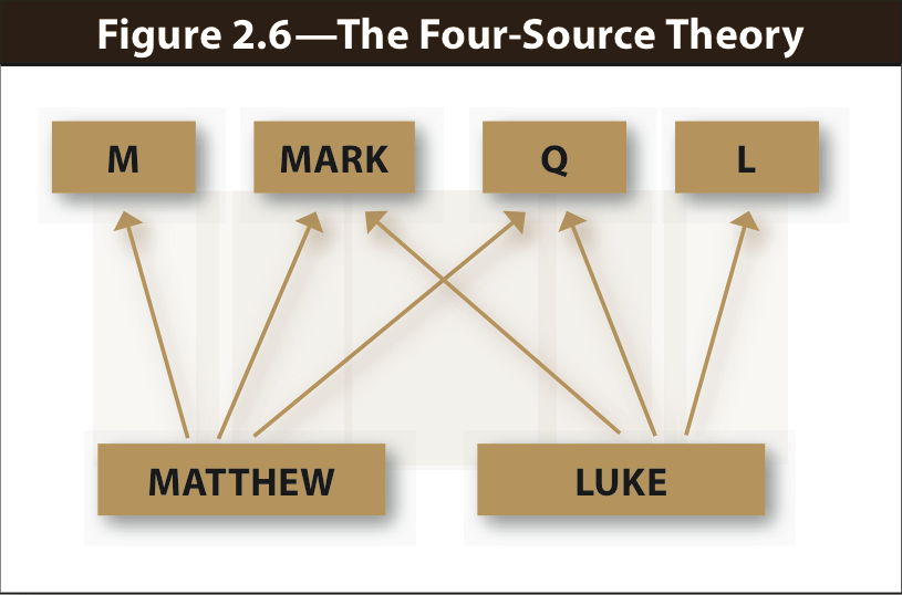 four-source-theory-synoptic-problem