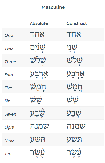 Hebrew-cardinal-numbers-one-through-ten-masculine
