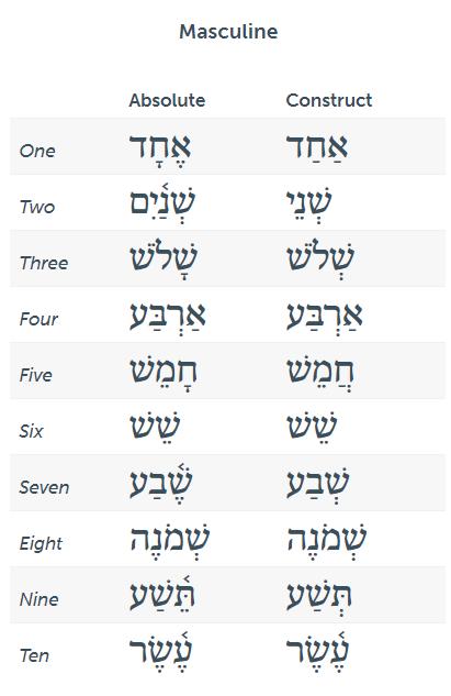 Hebrew-cardinal-numbers-one-through-ten-masculine