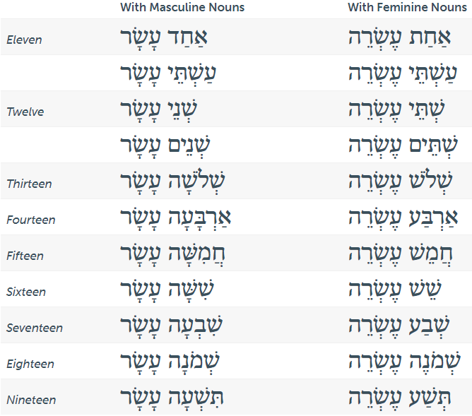hebrew-numbers-11-19