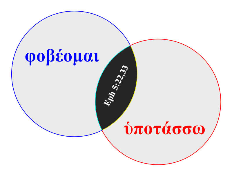 mounce-revised-venn-diagrams
