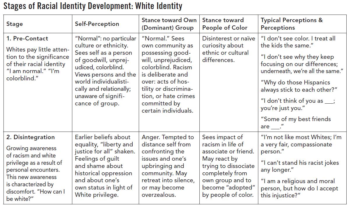 Racial Identity 3