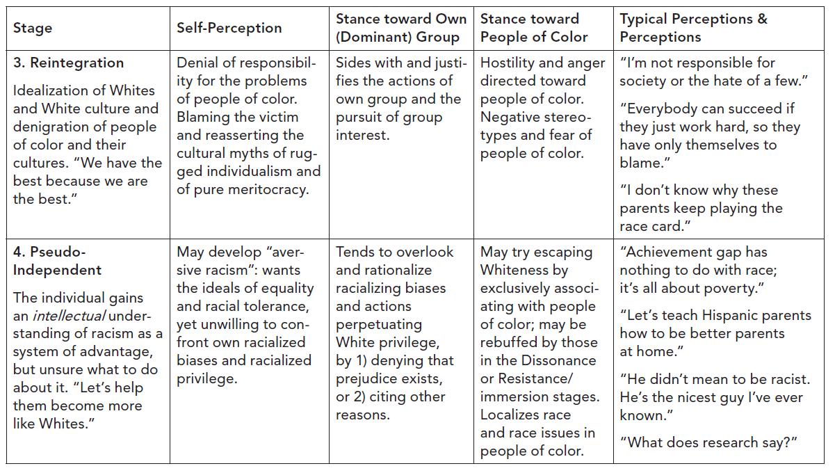 Racial Identity 4